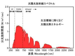 Solar_Spectrum_jp