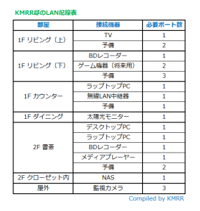 KMRR邸LAN配線表