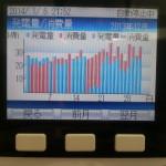 【夢発電】2013年12月の太陽光発電実績と2013年のまとめ【40円全量買取り】