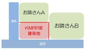 KMRR建築地相関図
