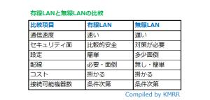 有線LAN無線LAN比較