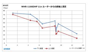 WHR-1166DHP 11n比較