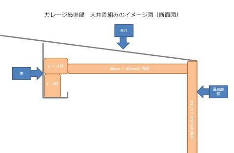ガレージ最奥部天井骨組みイメージ図
