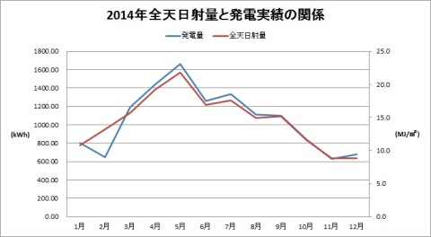 2014全天日射量と発電実績の関係