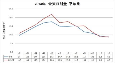 2014年全天日射量平年比