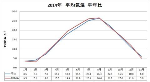 2014年平均気温平年比