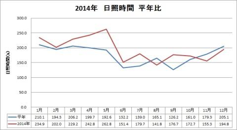 2014年日照時間平年比