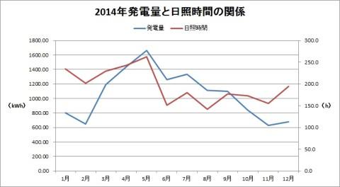 2014発電量と日照時間の関係