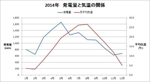 2014発電量と気温の関係